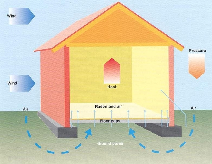 Radon enters a building from the ground through small cracks in floors and through gaps around pipes or cables and tends to be sucked from the ground into a building because the indoor air pressure is usually slightly lower than outdoors. Illustration: EPA.