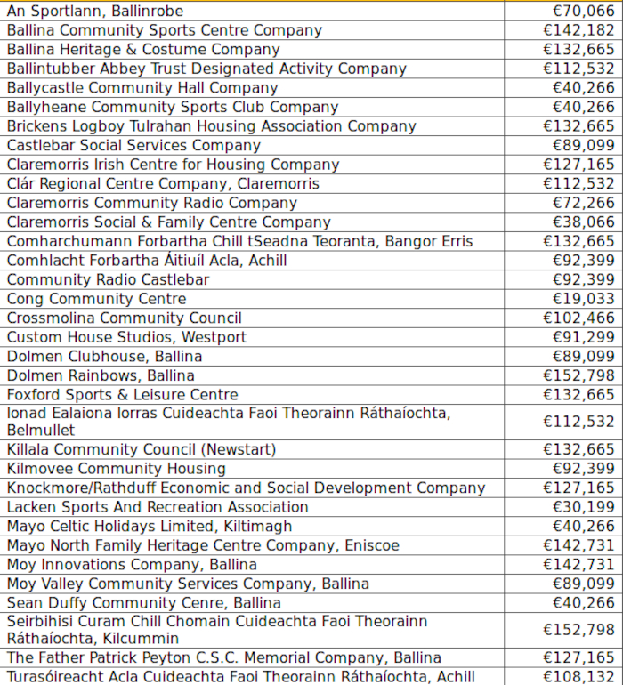The organisations who have received the funding.
